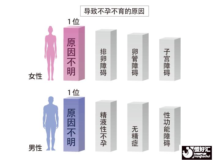 男性不孕不育的5大原因,说出来你别不信!
